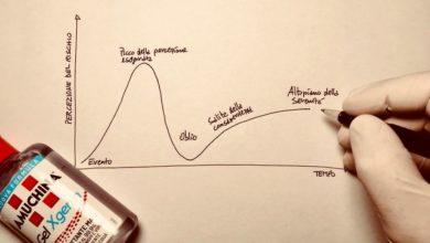 Photo of Le montagne russe della percezione del rischio